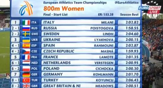 800м Женщины - Командный чемпионат Европы 2014 - Брауншвейге
