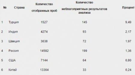 РУСАДА: «Абсолютные цифры по нарушениям должны быть оценены с учетом численности пулов тестирования»