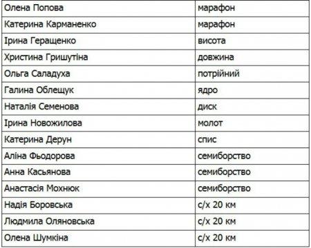 Стал известен состав сборной Украины на чемпионат мира в Пекине