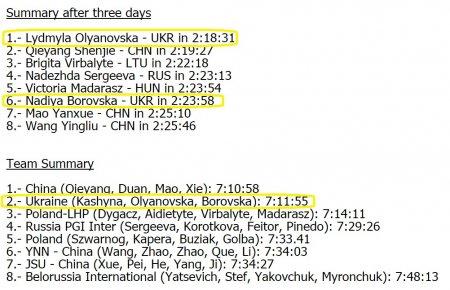 Людмила Оляновская лидирует в общем зачете престижной многодневки по спортивной ходьбе «Around Taihu»