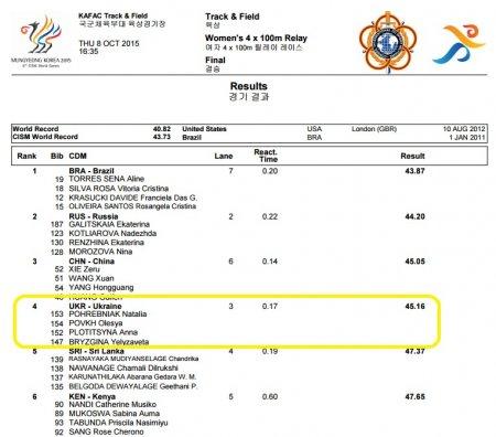 Сергей Смелик выиграл шестое серебро для Украины