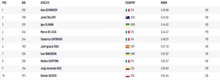 Украинец занял третье место на чемпионате мира