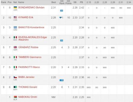Богдан Бондаренко победил на этапе Бриллиантовой лиги в Рабате