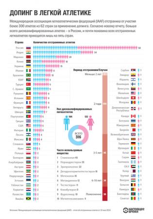 Беларусь попала в число 20 стран, чьи легкоатлеты чаще всего попадались на допинге