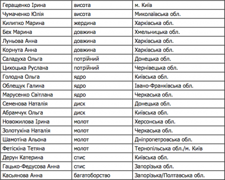 Украина везет на чемпионат Европы 85 легкоатлетов
