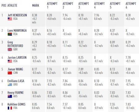 Американец Джефф Хендерсон завоевал золото в прыжках в длину на Олимпиаде в Рио