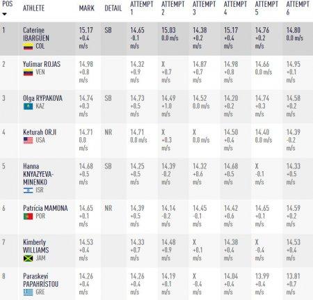 Колумбийка Катрин Ибаргуэн победила в тройном прыжке на Олимпийских играх в Рио +Видео