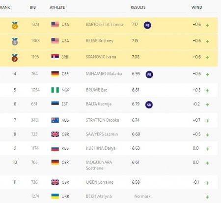 Тианна Бартолетта завоевала золото Олимпиады в Рио в прыжках в длину
