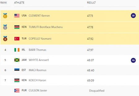Керрон Клемент победил в беге на 400 м с барьерами на Олимпиаде в Рио