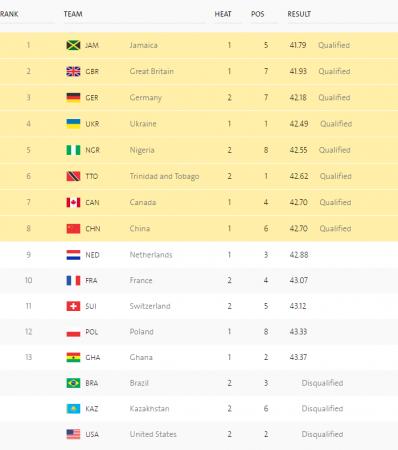 Украина с лучшим временем в сезоне вышла в финал эстафеты 4х100 метров