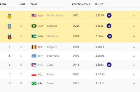 Мужская сборная США победила в эстафете 4х400 м на ОИ в Рио
