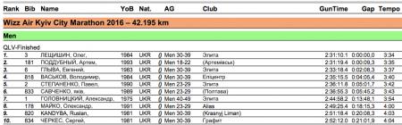 Киевский марафон выиграли спортсмены с ограниченными возможностями