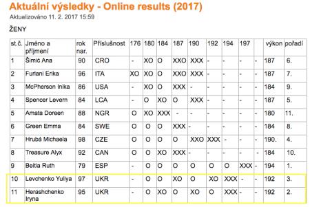 Украинские высотницы заняли призовые места на турнире – «Beskydska Latka»