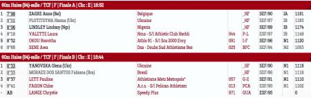 Украинска победила на турнире Meeting Elite en Salle de Metz