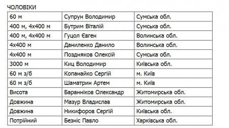 Украина назвала состав на чемпионат Европы