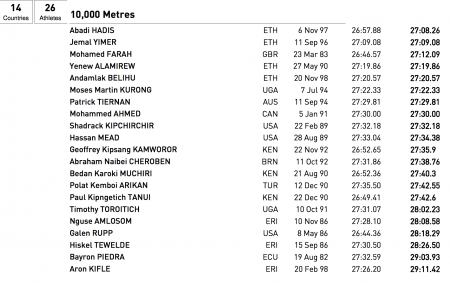 Гален Рапп получил возможность бежать 10000 м на чемпионате мира в Лондоне-2017!